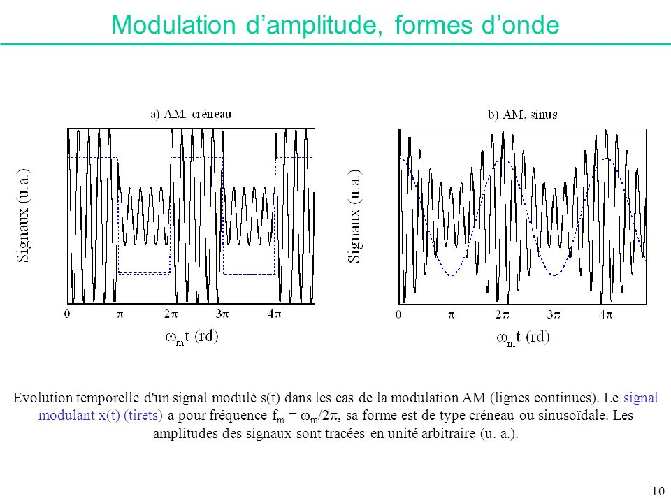 Evolution temporelle d'un signal modulé s(t) dans les cas de la modulation AM (lignes continues). Le signal modulant x(t) (tirets) a pour fréquence f