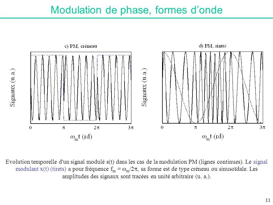 Evolution temporelle d'un signal modulé s(t) dans les cas de la modulation PM (lignes continues). Le signal modulant x(t) (tirets) a pour fréquence f