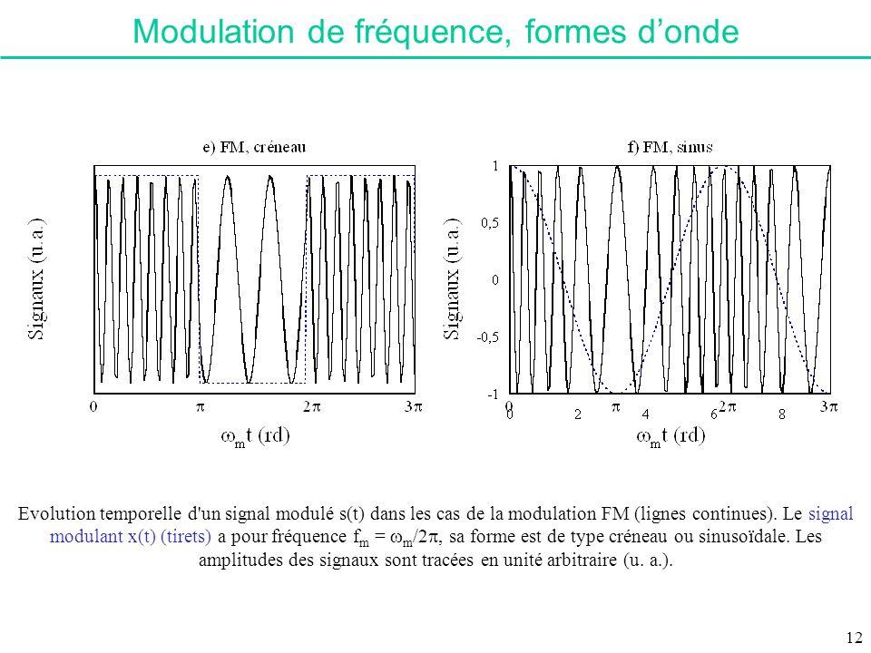 Evolution temporelle d'un signal modulé s(t) dans les cas de la modulation FM (lignes continues). Le signal modulant x(t) (tirets) a pour fréquence f