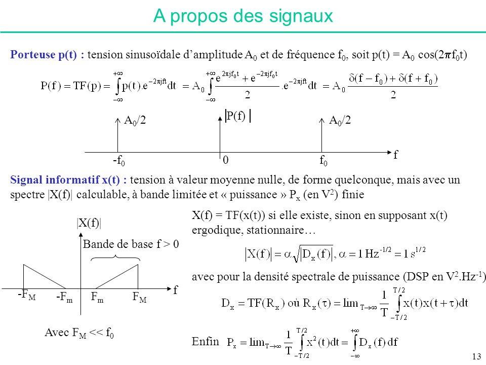 |X(f)| -F M f Bande de base f > 0 -F m FmFm FMFM A propos des signaux Signal informatif x(t) : tension à valeur moyenne nulle, de forme quelconque, ma