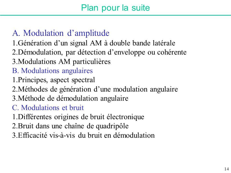 Plan pour la suite A. Modulation damplitude 1.Génération dun signal AM à double bande latérale 2.Démodulation, par détection denveloppe ou cohérente 3