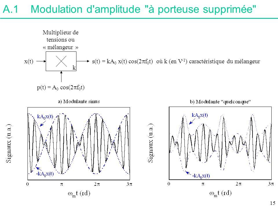 A.1Modulation d'amplitude
