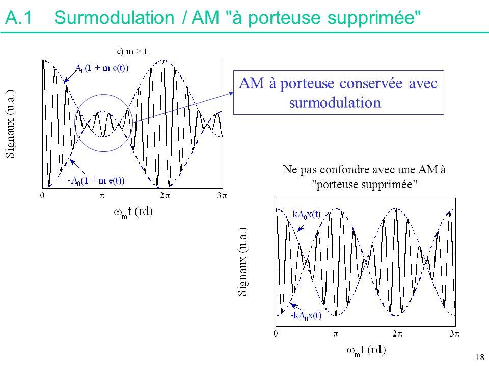A.1Surmodulation / AM