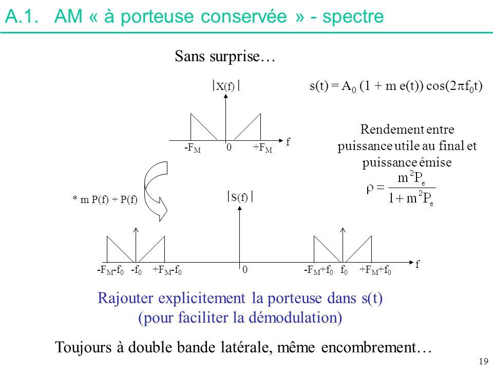 A.1.AM « à porteuse conservée » - spectre 0+F M X(f) f -F M -f 0 +F M -f 0 -F M -f 0 f0f0 +F M +f 0 -F M +f 0 0 * m P(f) + P(f) S(f) f Rajouter explic