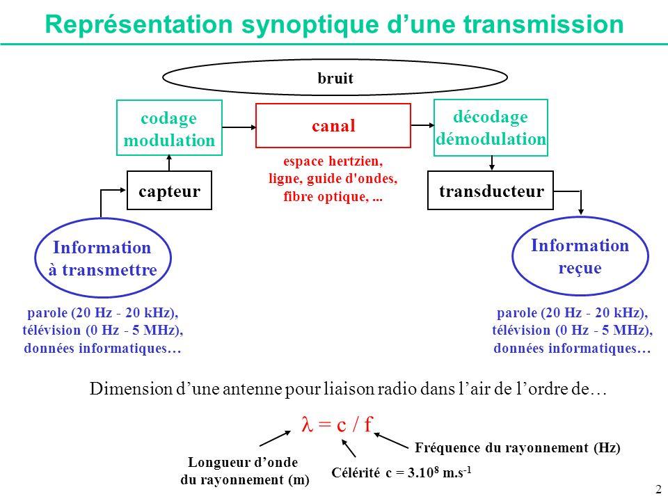 Représentation synoptique dune transmission parole (20 Hz - 20 kHz), télévision (0 Hz - 5 MHz), données informatiques… capteur codage modulation canal