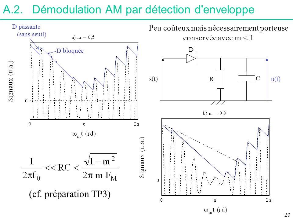A.2.Démodulation AM par détection d'enveloppe R C s(t)u(t) (cf. préparation TP3) D D passante (sans seuil) D bloquée Peu coûteux mais nécessairement p