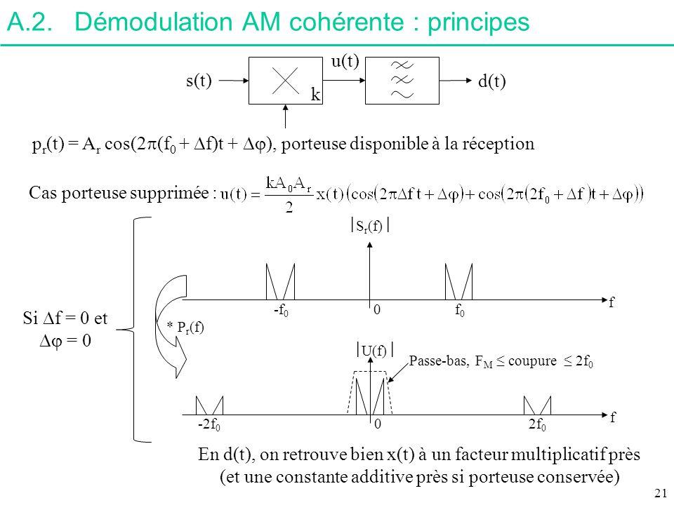 A.2.Démodulation AM cohérente : principes s(t) p r (t) = A r cos(2 (f 0 + f)t + ), porteuse disponible à la réception u(t) d(t) k -f 0 f0f0 0 * P r (f