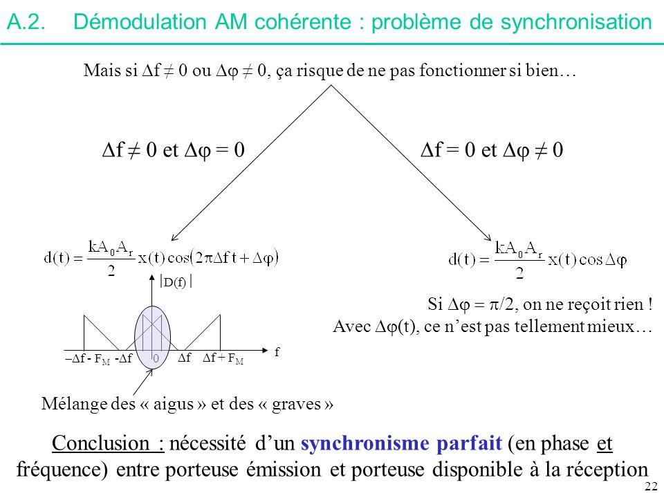 A.2.Démodulation AM cohérente : problème de synchronisation Mais si f 0 ou 0, ça risque de ne pas fonctionner si bien… - f f 0 D(f) f f + F M f - F M
