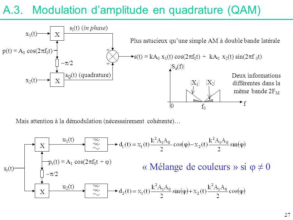 A.3.Modulation damplitude en quadrature (QAM) x 1 (t) p(t) = A 0 cos(2 f 0 t) x 2 (t) s I (t) (in phase) s Q (t) (quadrature) s(t) = kA 0 x 1 (t) cos(