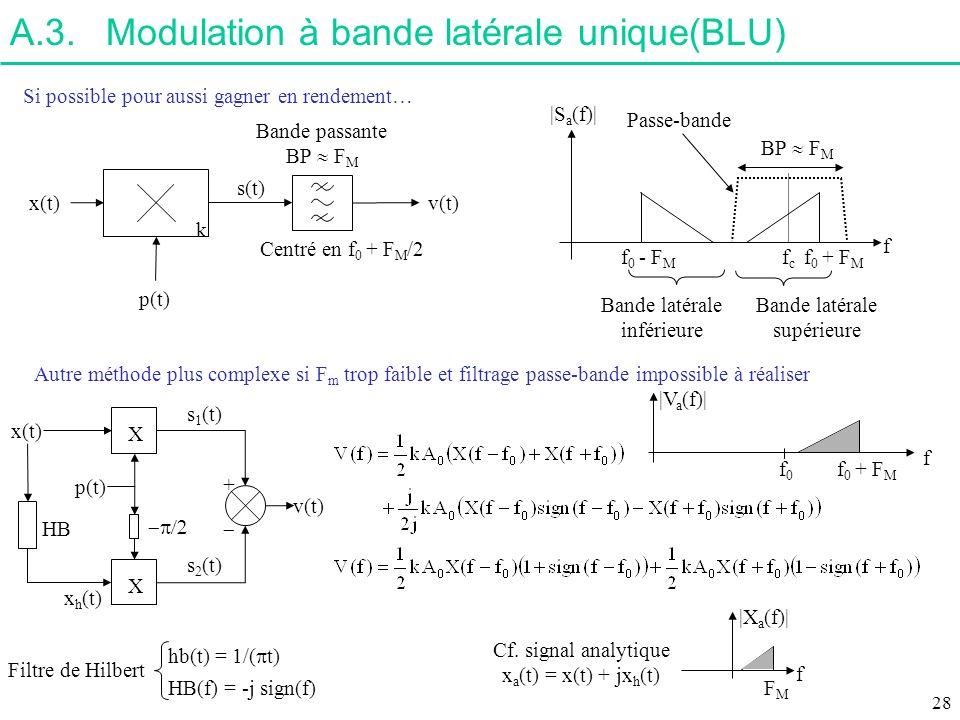 A.3.Modulation à bande latérale unique(BLU) x(t) p(t) k s(t) Centré en f 0 + F M /2 Bande passante BP F M v(t) Si possible pour aussi gagner en rendem