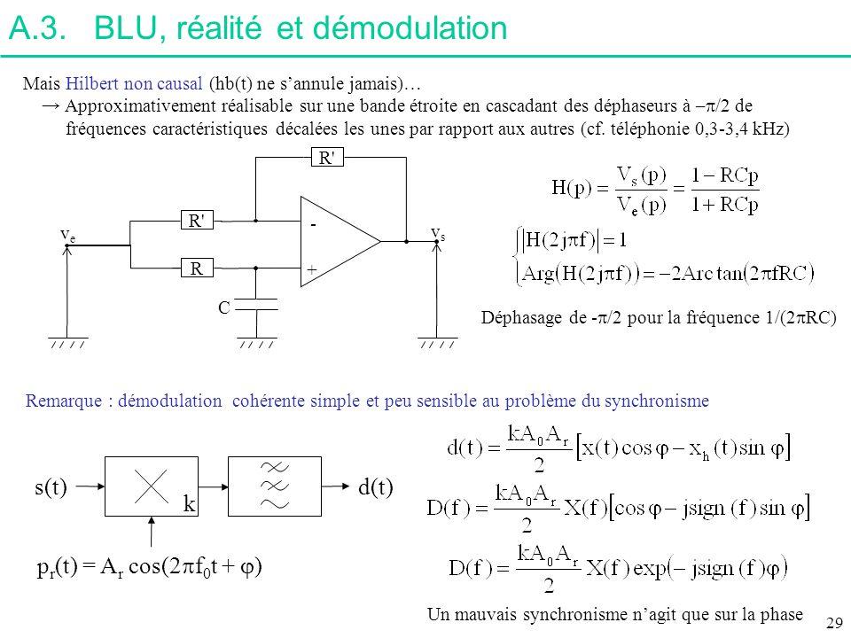 A.3.BLU, réalité et démodulation Remarque : démodulation cohérente simple et peu sensible au problème du synchronisme Mais Hilbert non causal (hb(t) n