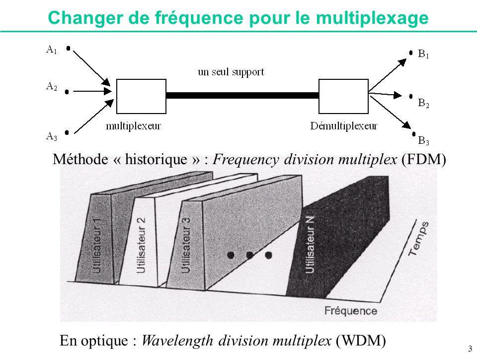Changer de fréquence pour le multiplexage Méthode « historique » : Frequency division multiplex (FDM) En optique : Wavelength division multiplex (WDM)
