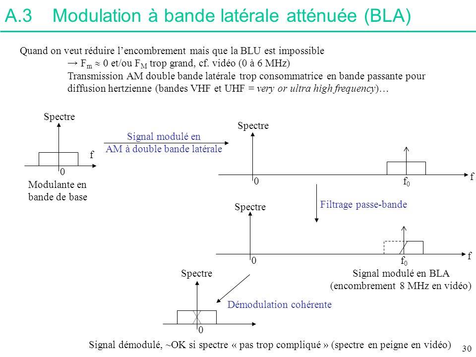 A.3Modulation à bande latérale atténuée (BLA) Quand on veut réduire lencombrement mais que la BLU est impossible F m et/ou F M trop grand, cf. vidéo (