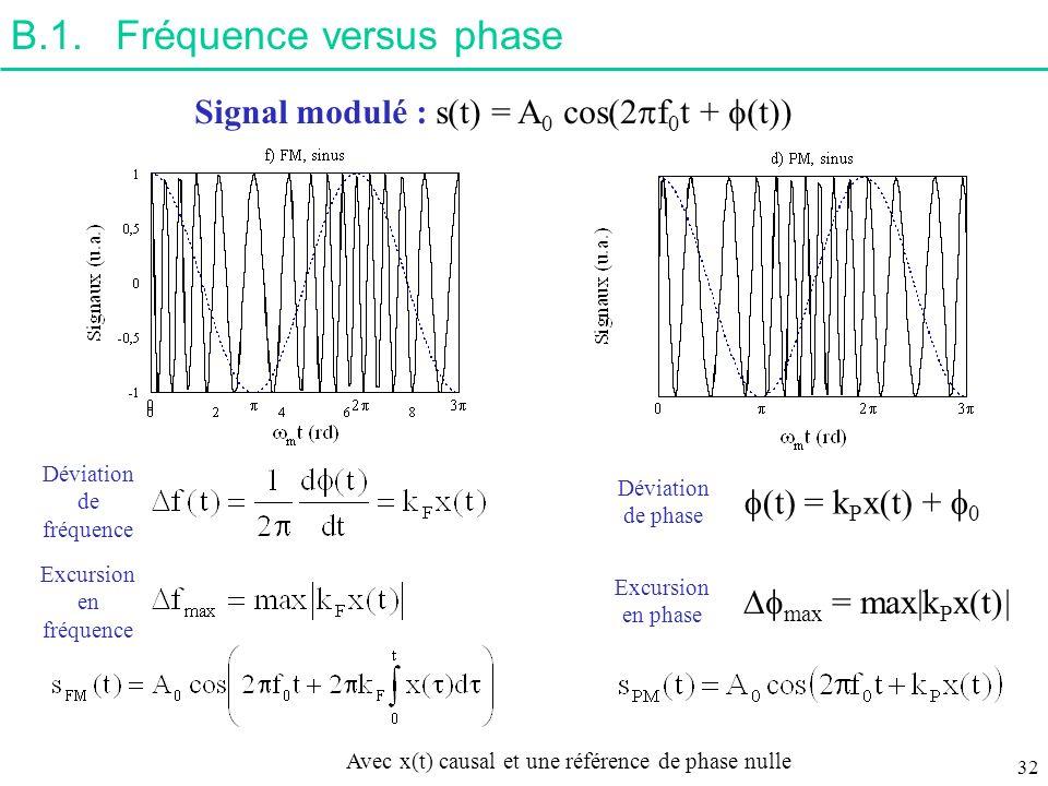 B.1.Fréquence versus phase Signal modulé : s(t) = A 0 cos(2 f 0 t + (t)) (t) = k P x(t) + 0 Avec x(t) causal et une référence de phase nulle Déviation