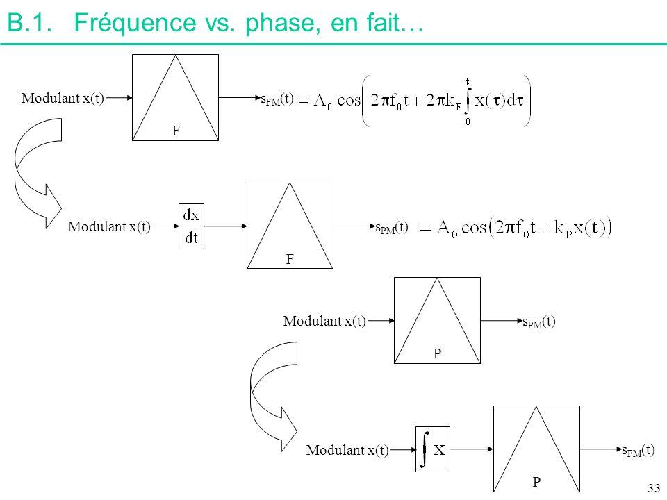 B.1.Fréquence vs. phase, en fait… Modulant x(t) s FM (t) F s PM (t) F Modulant x(t) s PM (t) P s FM (t) P Modulant x(t) 33