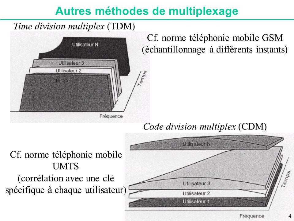 Autres méthodes de multiplexage Time division multiplex (TDM) Cf. norme téléphonie mobile GSM (échantillonnage à différents instants) Code division mu