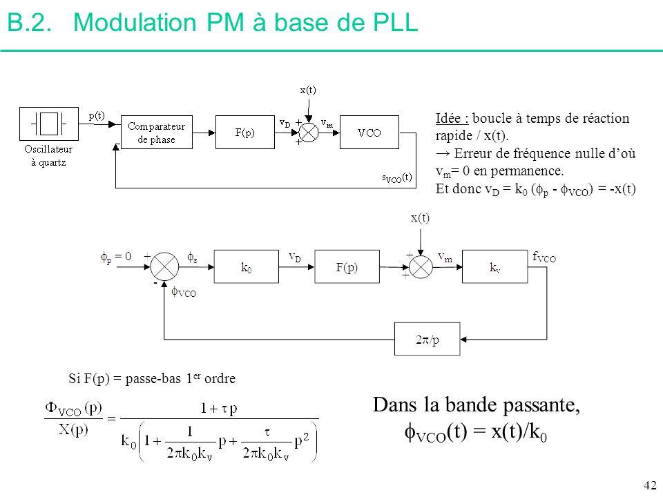 B.2.Modulation PM à base de PLL Idée : boucle à temps de réaction rapide / x(t). Erreur de fréquence nulle doù v m = 0 en permanence. Et donc v D = k
