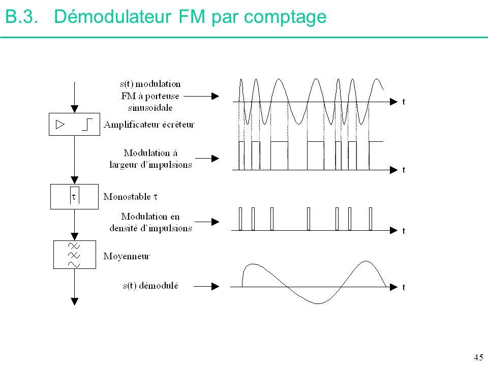 B.3.Démodulateur FM par comptage 45