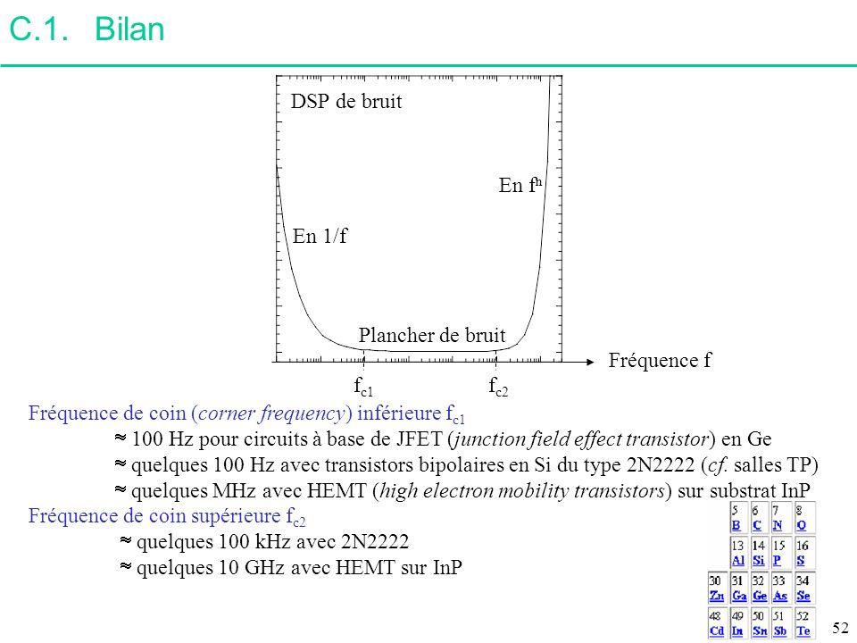 C.1.Bilan Fréquence de coin (corner frequency) inférieure f c1 100 Hz pour circuits à base de JFET (junction field effect transistor) en Ge quelques 1
