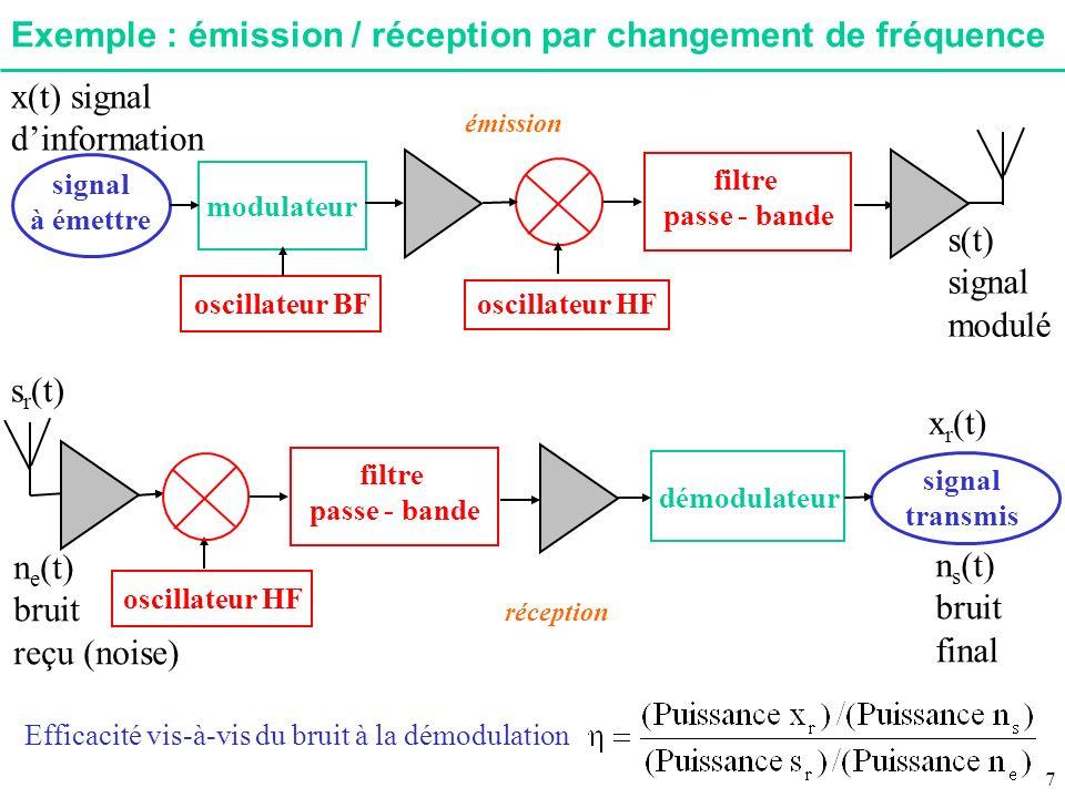 A.3.Modulation à bande latérale unique(BLU) x(t) p(t) k s(t) Centré en f 0 + F M /2 Bande passante BP F M v(t) Si possible pour aussi gagner en rendement… f 0 - F M f 0 + F M fcfc Bande latérale inférieure |S a (f)| f BP F M Passe-bande Bande latérale supérieure Autre méthode plus complexe si F m trop faible et filtrage passe-bande impossible à réaliser FMFM f |X a (f)| f0f0 f 0 + F M f |V a (f)| x(t) p(t) s 1 (t) s 2 (t) v(t) XX + HB x h (t) hb(t) = 1/( t) HB(f) = -j sign(f) Filtre de Hilbert Cf.