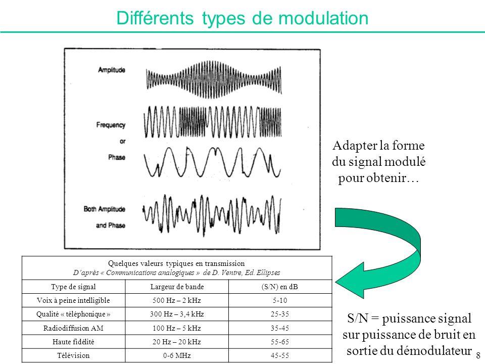 Définition des différentes techniques Signal modulé : s(t) = A(t) cos( (t)) = A(t) cos(2 f 0 t + (t)) où A(t) est lamplitude instantanée de s(t) (t) est la phase instantanée de s(t) (t) est la déviation de phase (/ à celle de la porteuse) Modulation damplitude (AM) si A(t) = k a x(t) + k 0 où k a et k 0 constantes Modulation de phase (PM) si (t) = k P x(t) + 0 où k P et 0 constantes Modulation de fréquence (FM) si la déviation de fréquence est telle que 9