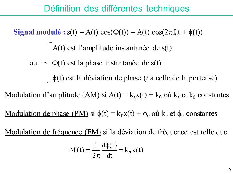 Définition des différentes techniques Signal modulé : s(t) = A(t) cos( (t)) = A(t) cos(2 f 0 t + (t)) où A(t) est lamplitude instantanée de s(t) (t) e