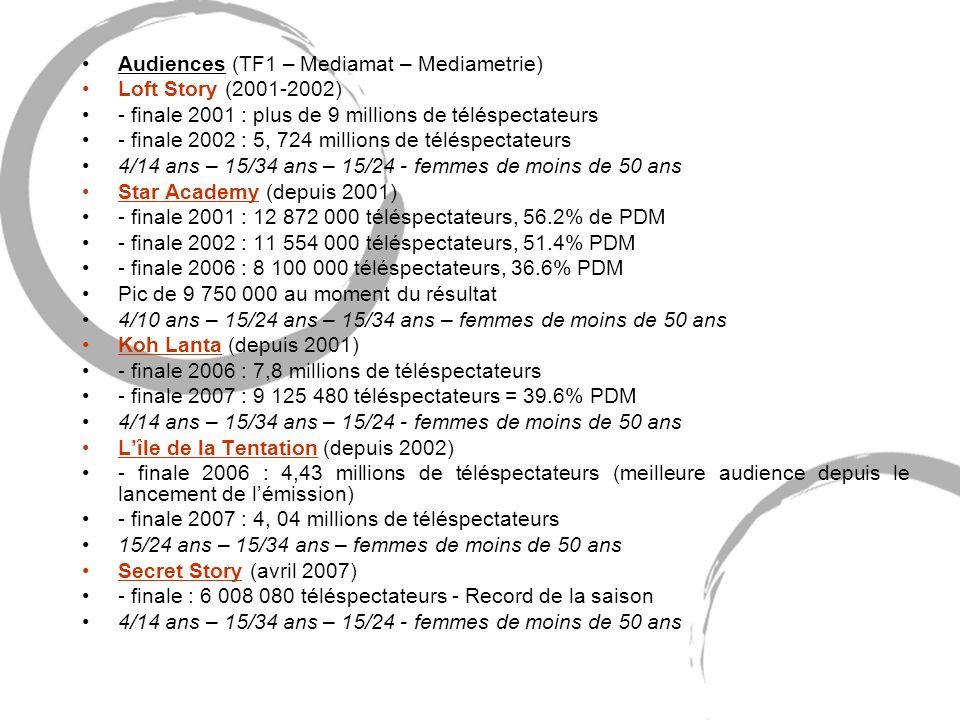 Audiences (TF1 – Mediamat – Mediametrie) Loft Story (2001-2002) - finale 2001 : plus de 9 millions de téléspectateurs - finale 2002 : 5, 724 millions de téléspectateurs 4/14 ans – 15/34 ans – 15/24 - femmes de moins de 50 ans Star Academy (depuis 2001) - finale 2001 : 12 872 000 téléspectateurs, 56.2% de PDM - finale 2002 : 11 554 000 téléspectateurs, 51.4% PDM - finale 2006 : 8 100 000 téléspectateurs, 36.6% PDM Pic de 9 750 000 au moment du résultat 4/10 ans – 15/24 ans – 15/34 ans – femmes de moins de 50 ans Koh Lanta (depuis 2001) - finale 2006 : 7,8 millions de téléspectateurs - finale 2007 : 9 125 480 téléspectateurs = 39.6% PDM 4/14 ans – 15/34 ans – 15/24 - femmes de moins de 50 ans Lîle de la Tentation (depuis 2002) - finale 2006 : 4,43 millions de téléspectateurs (meilleure audience depuis le lancement de lémission) - finale 2007 : 4, 04 millions de téléspectateurs 15/24 ans – 15/34 ans – femmes de moins de 50 ans Secret Story (avril 2007) - finale : 6 008 080 téléspectateurs - Record de la saison 4/14 ans – 15/34 ans – 15/24 - femmes de moins de 50 ans