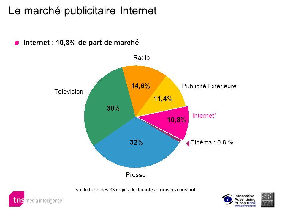 Le marché publicitaire Internet Internet : 10,8% de part de marché Presse Télévision Radio Publicité Extérieure Internet* Cinéma : 0,8 % *sur la base