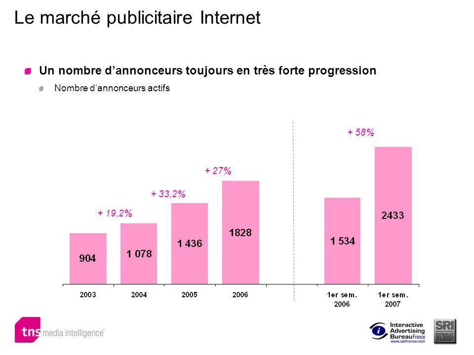 Le marché publicitaire Internet Un nombre dannonceurs toujours en très forte progression Nombre dannonceurs actifs + 19,2% + 33,2% + 58% + 27%
