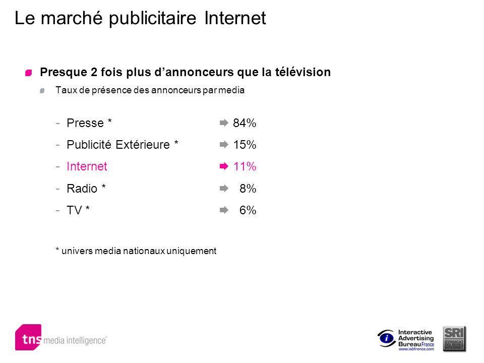 Le marché publicitaire Internet Presque 2 fois plus dannonceurs que la télévision Taux de présence des annonceurs par media - Presse * 84% - Publicité