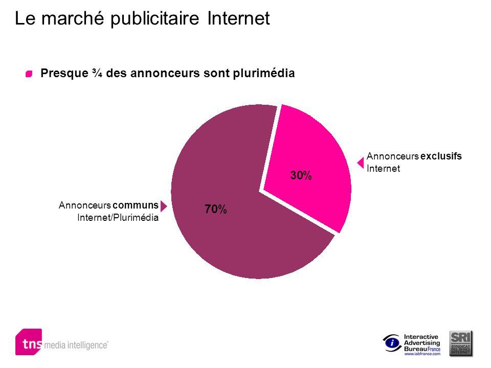Le marché publicitaire Internet Presque ¾ des annonceurs sont plurimédia Annonceurs communs Internet/Plurimédia Annonceurs exclusifs Internet