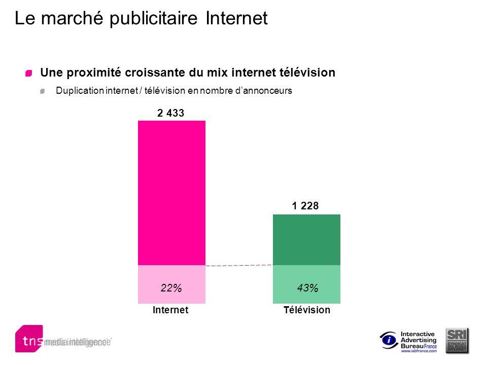 2 433 1 228 22%43% Le marché publicitaire Internet Une proximité croissante du mix internet télévision Duplication internet / télévision en nombre dan