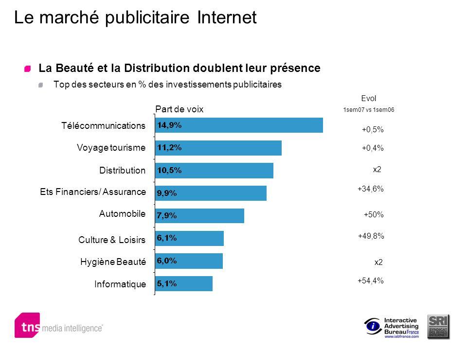 Le marché publicitaire Internet La Beauté et la Distribution doublent leur présence Top des secteurs en % des investissements publicitaires Part de vo