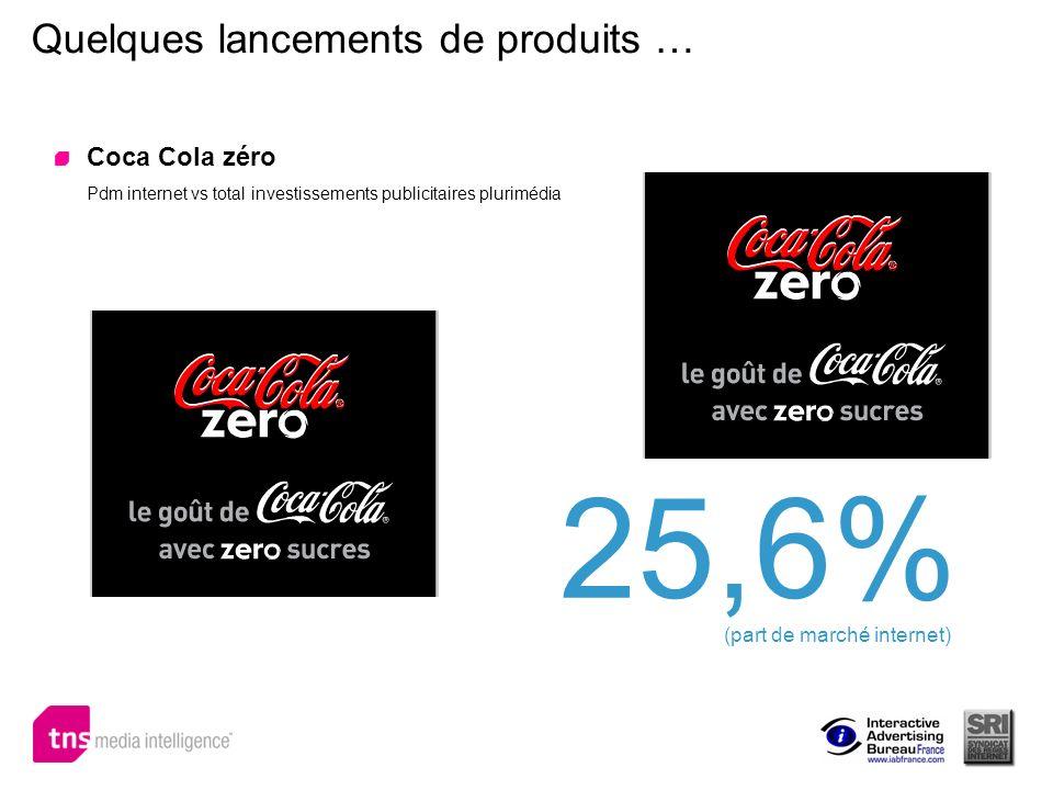 Quelques lancements de produits … Coca Cola zéro Pdm internet vs total investissements publicitaires plurimédia 25,6% (part de marché internet)