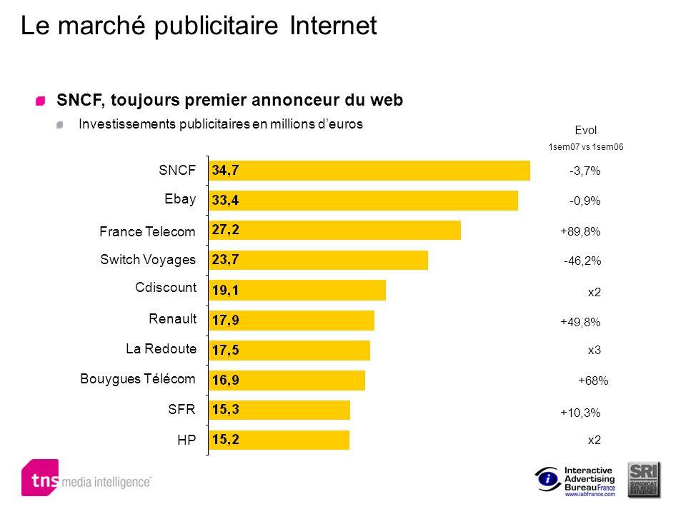 Le marché publicitaire Internet SNCF Ebay Renault -3,7% -0,9% +89,8% -46,2% x2 France Telecom Cdiscount +49,8% +68% x3 +10,3% x2 La Redoute Bouygues T