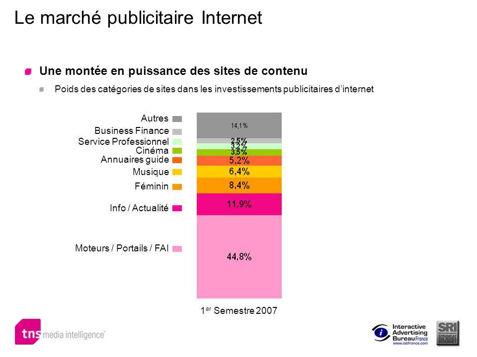 Le marché publicitaire Internet Une montée en puissance des sites de contenu Poids des catégories de sites dans les investissements publicitaires dint