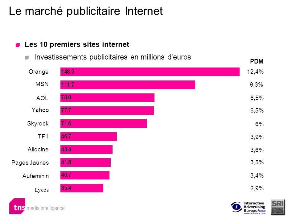 Le marché publicitaire Internet Les 10 premiers sites internet Investissements publicitaires en millions deuros Orange MSN Skyrock 12,4% 9,3% 6,5% 6%