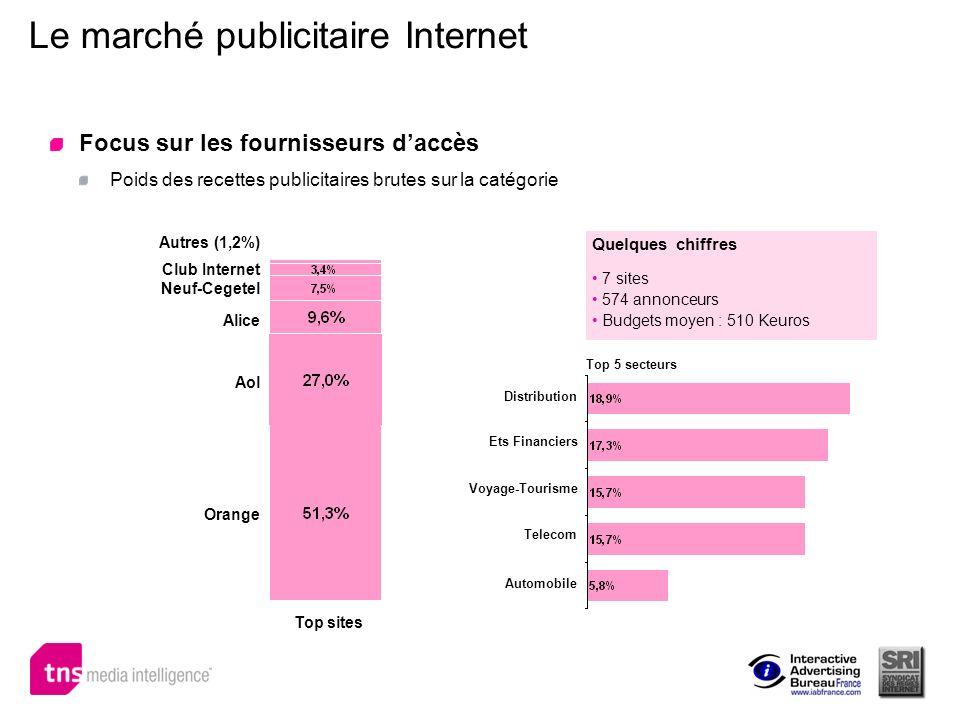 Le marché publicitaire Internet Focus sur les fournisseurs daccès Poids des recettes publicitaires brutes sur la catégorie Orange Top sites Aol Alice