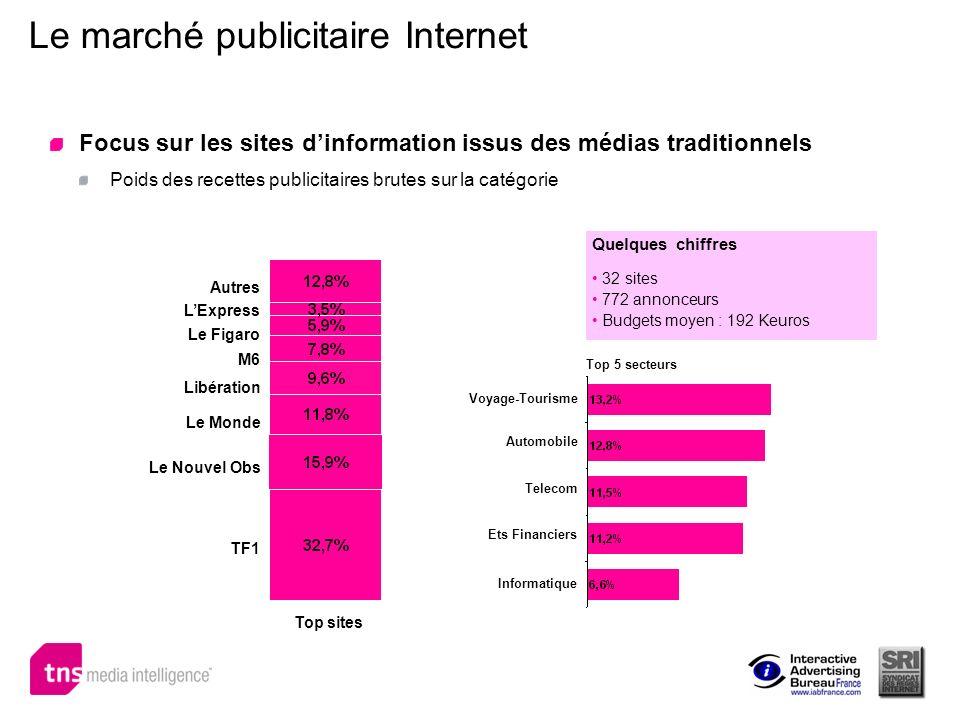 Le marché publicitaire Internet Focus sur les sites dinformation issus des médias traditionnels Poids des recettes publicitaires brutes sur la catégor