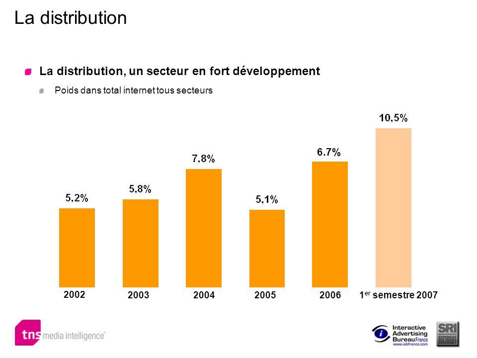 La distribution La distribution, un secteur en fort développement Poids dans total internet tous secteurs 6.7% 2002 2003200420052006 1 er semestre 200