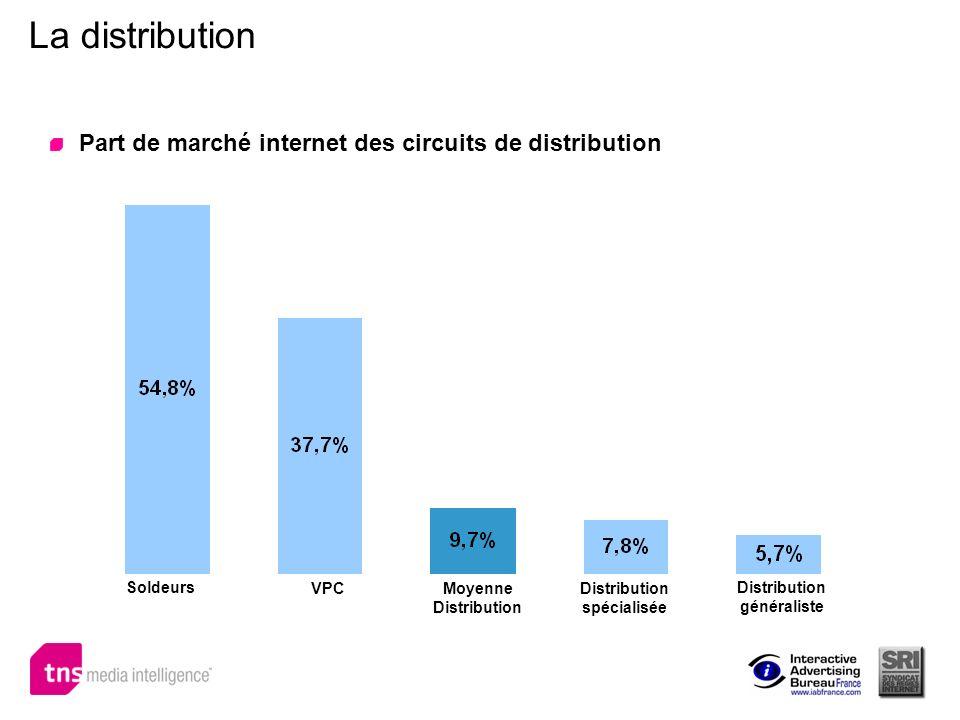 La distribution Part de marché internet des circuits de distribution Soldeurs VPCDistribution spécialisée Moyenne Distribution généraliste