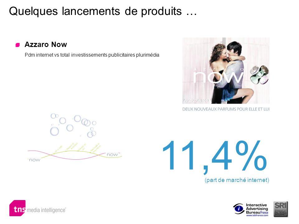 Quelques lancements de produits … Azzaro Now Pdm internet vs total investissements publicitaires plurimédia 11,4% (part de marché internet)