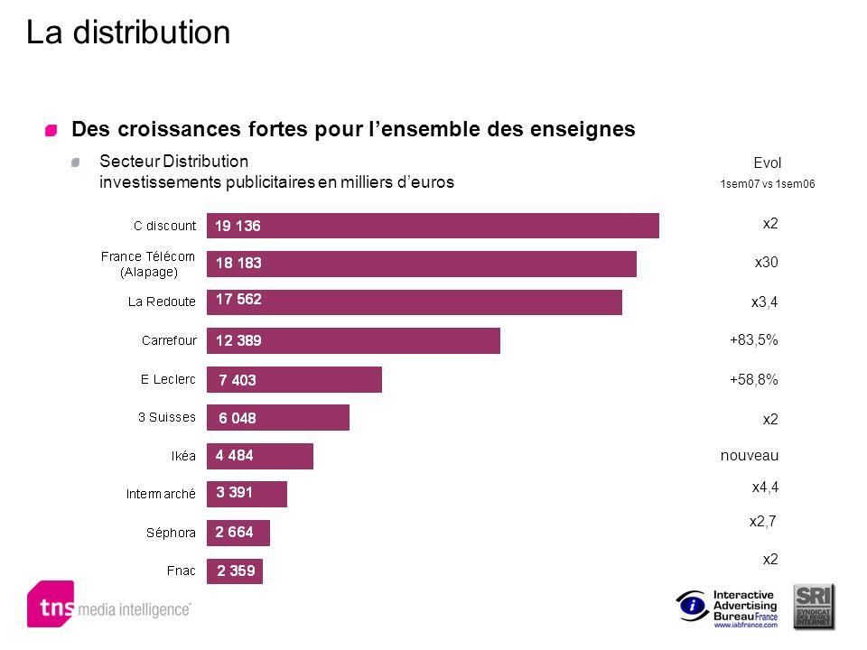 La distribution Des croissances fortes pour lensemble des enseignes Secteur Distribution investissements publicitaires en milliers deuros x2 x30 x3,4