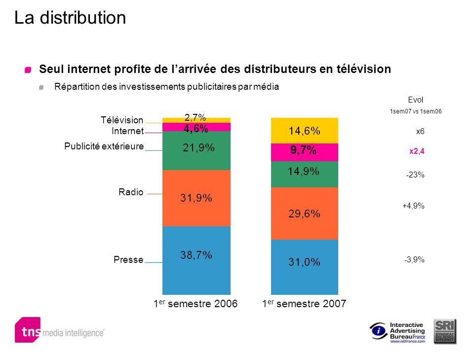 La distribution Seul internet profite de larrivée des distributeurs en télévision Répartition des investissements publicitaires par média 1 er semestr