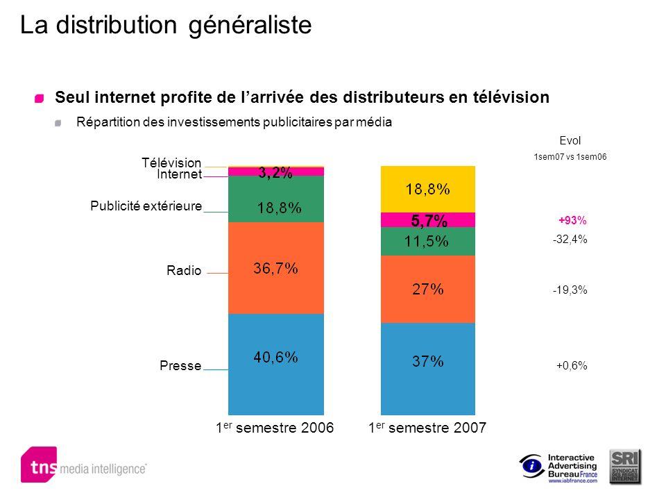 La distribution généraliste Seul internet profite de larrivée des distributeurs en télévision Répartition des investissements publicitaires par média