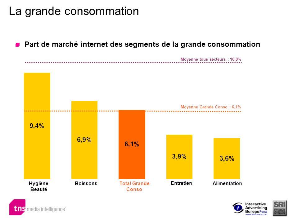 La grande consommation Part de marché internet des segments de la grande consommation Hygiène Beauté Total Grande Conso Alimentation Moyenne Grande Co