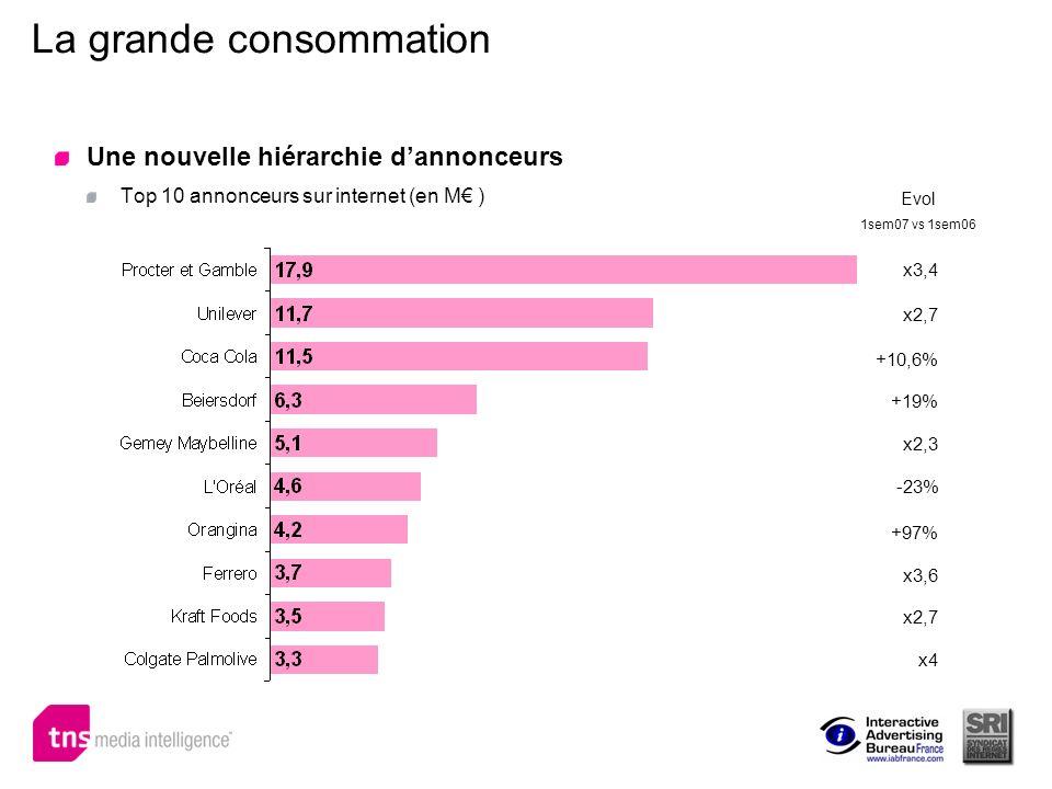 La grande consommation Une nouvelle hiérarchie dannonceurs Top 10 annonceurs sur internet (en M ) x3,4 x2,7 +10,6% +19% x2,3 -23% x3,6 +97% x2,7 x4 Ev