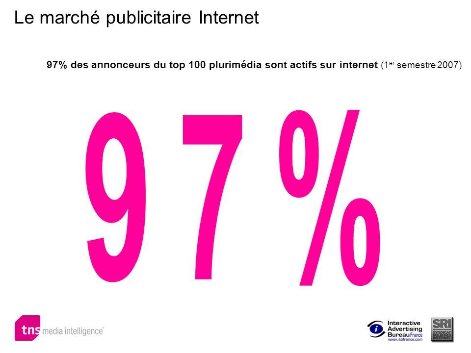 97% des annonceurs du top 100 plurimédia sont actifs sur internet (1 er semestre 2007) Le marché publicitaire Internet