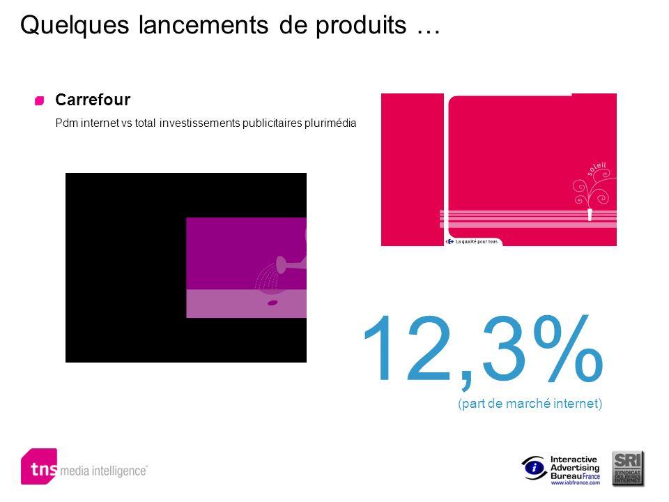 Quelques lancements de produits … Carrefour Pdm internet vs total investissements publicitaires plurimédia 12,3% (part de marché internet)