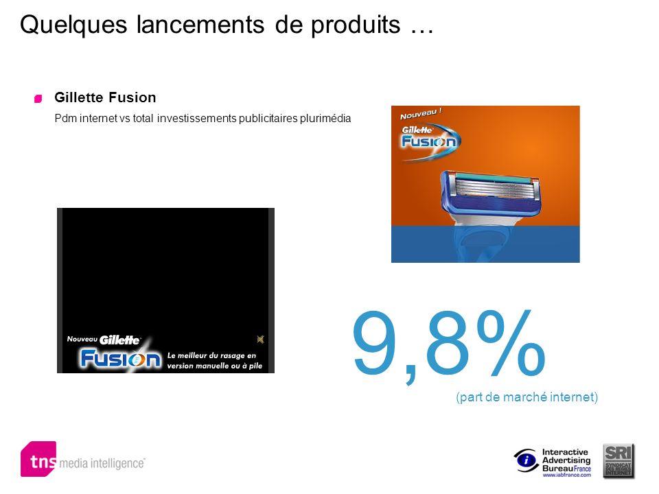 Quelques lancements de produits … Gillette Fusion Pdm internet vs total investissements publicitaires plurimédia 9,8% (part de marché internet)